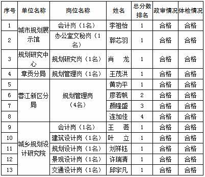 2017江西赣州市城乡规划局下属事业单位招聘拟录用公示